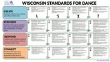 Wisconsin Standards for Dance - Poster